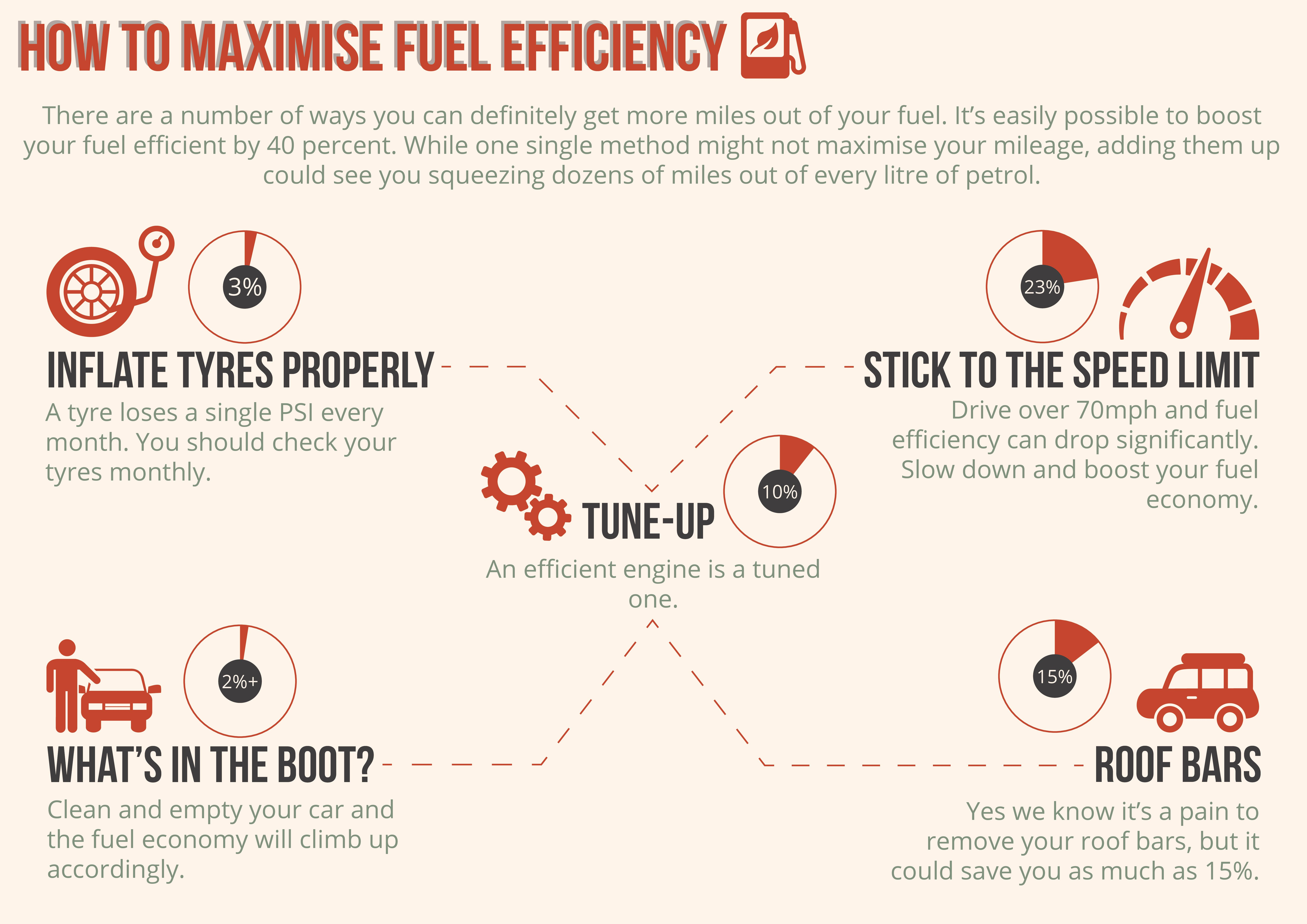Save Fuel Infographic